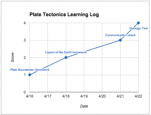 Learning Log graph